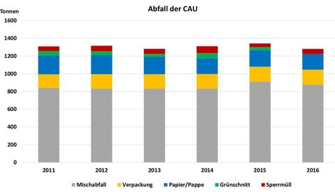 Waste amounts at Kiel University 2016