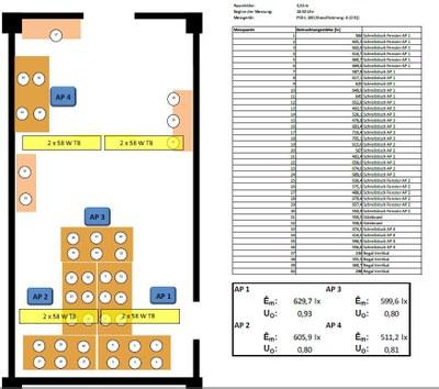 Aufbau der Messung (GMSH) im Büro LS 17
