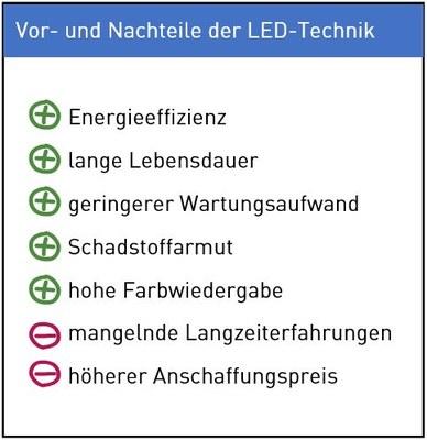 Die Vor- und Nachteile von Retro-Fit-Leuchtmitteln