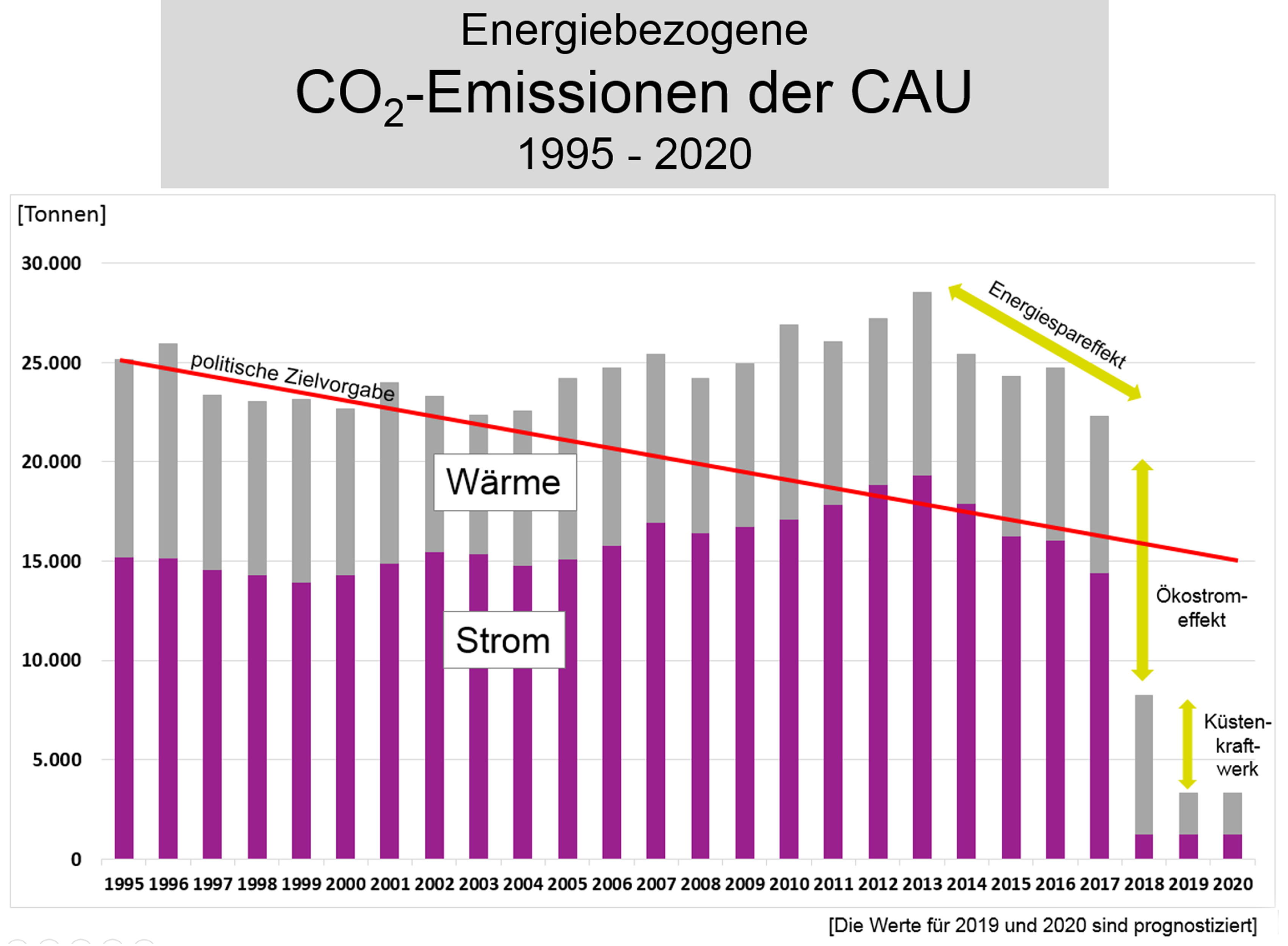 Klimaschutzeffekt