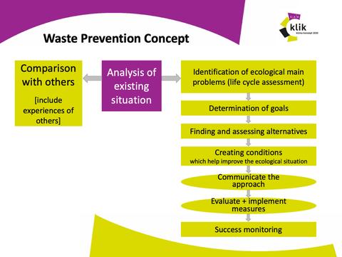 Abfallvermeidungskonzept